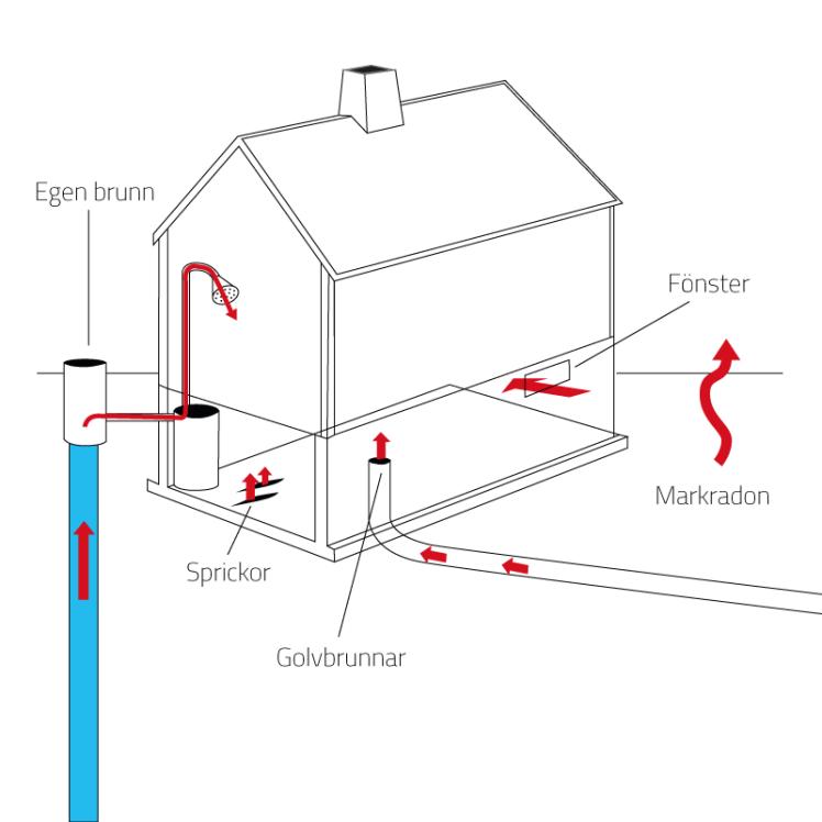radonkallor